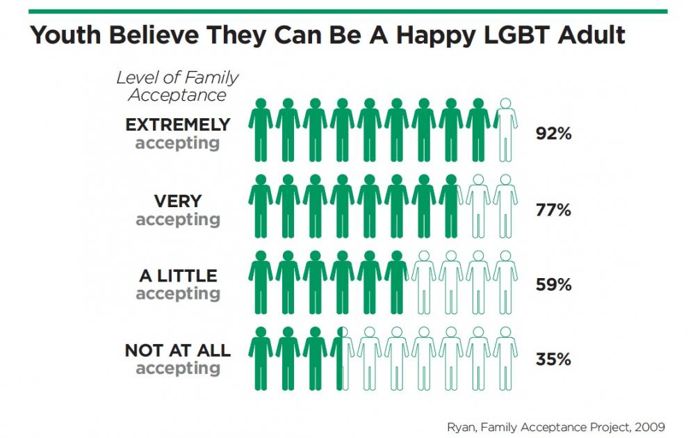 Infographic LGBT happiness